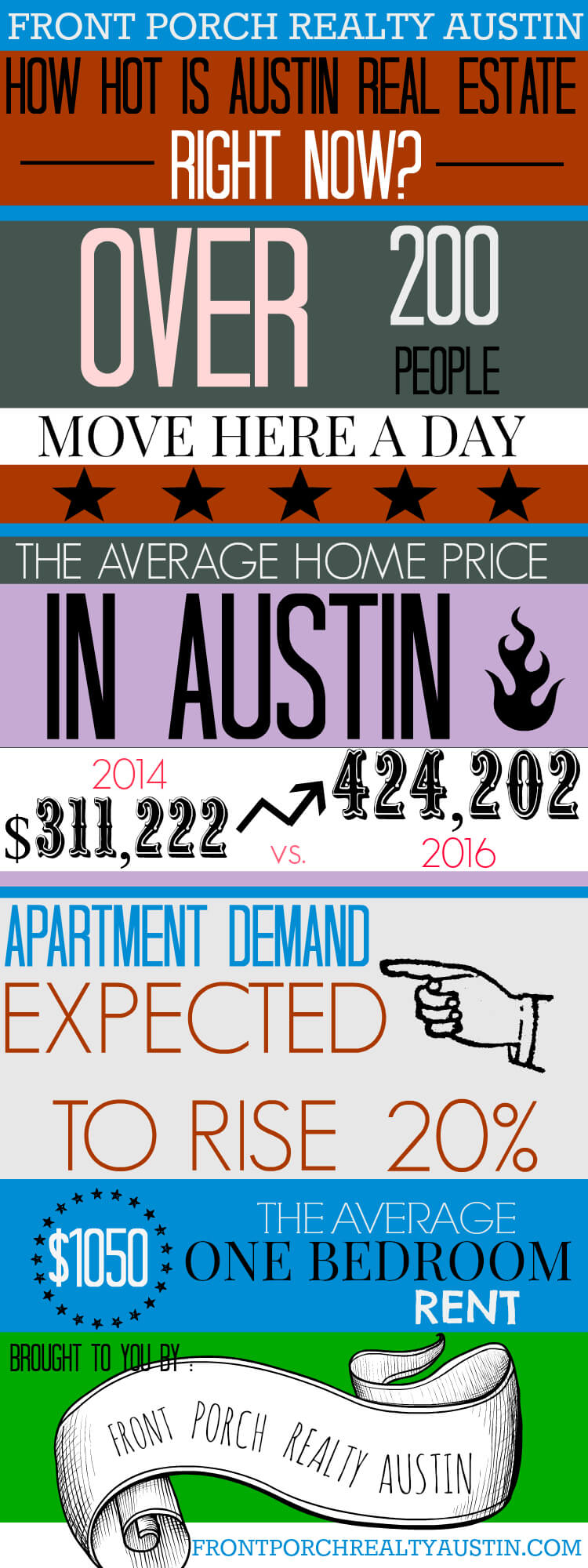 4 Amazing Facts About The Austin Real Estate Market